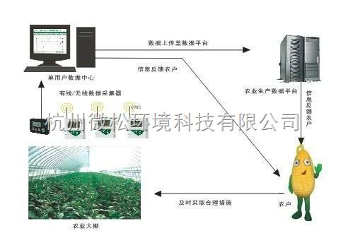 农业大棚温湿度检查系统