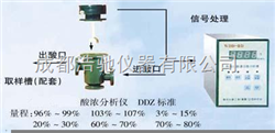 WDD-III型微机化酸浓自动分析仪