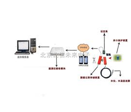 JC18-SWY-4水位遥测仪  全自动水位记录仪   钻孔水位遥测仪器