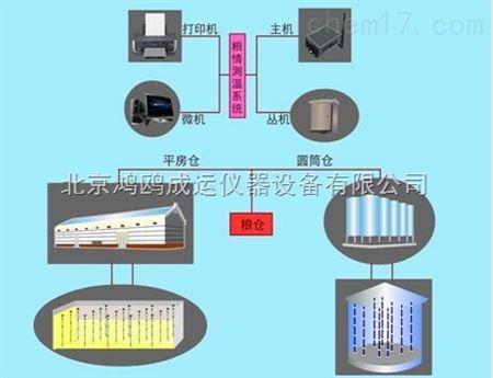 产品展厅 电子电工仪器 测温仪表 温度控制仪器 粮仓粮情测控系统