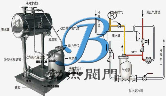 冷凝水回收设备安装