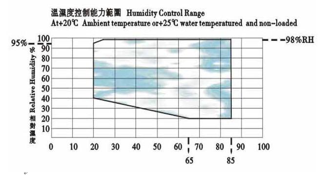 输出调节信号自动控制加热器/加湿器的输出功率大小,使试验室内的加热