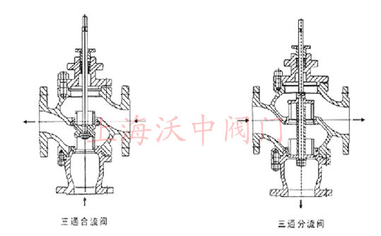 1cr18ni9 轴封:黄铜 密封件:三元乙丙橡胶 六,比例积分电动三通调节阀图片