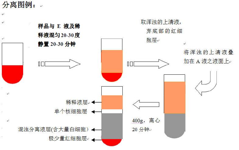 可用红细胞裂解液(cat#:nh4cl2009)