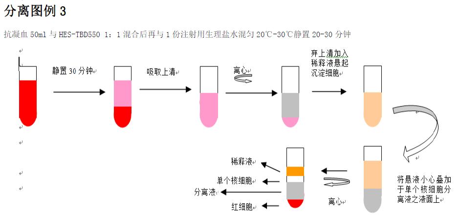 细胞洗涤液及红细胞裂解液等以我