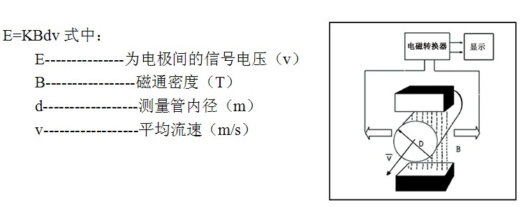 电磁流量计测量原理是基于法拉第电磁感应定律。流量计的测量管是一内衬绝缘材料的非导磁合金短管。两只电极沿管径方向穿通管壁固定在测量管上。其电极头与衬里内表面基本齐平。励磁线圈由双方波脉冲励磁时,将在与测量管轴线垂直的方向上产生一磁通量密度为B的工作磁场。合肥电磁流量计,插入式电磁流量计,智能电磁流量计现货。此时,如果具有一定电导率的流体流经测量管。将切割磁力线感应出电动势E。电动势E正比于磁通量密度B,测量管内径d与平均流速v的乘积。电动势E(流量信号)由电极检出并通过电缆送至转换器。转化器将流量信号放大处