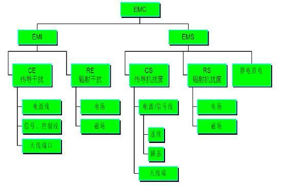 设计功放电路的流程图
