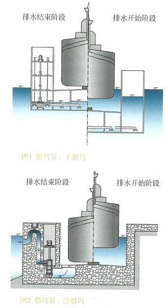 工作可能会带来大颗粒杂质,所以这种疏水泵通常刚流道式叶轮(请参见叶图片