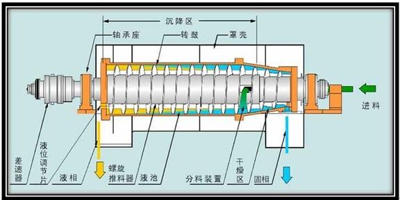 分离的悬浮液进入离心机转鼓后,高速旋转的转鼓产生强大的离心力把比液相密度大的固相颗粒沉降到转鼓内壁,由于螺旋和转鼓的转速不同,二者存在有相对运动(即转速差),利用螺旋和转鼓的相对运动把沉积在转鼓内壁的固相推向转鼓小端出口处排出,分离后的清液从离心机另一端排出。 差速器(齿轮箱)的作用是使转鼓和螺旋之间形成一定的转速差。