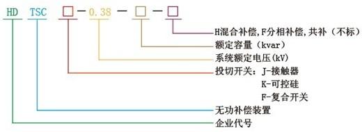 四、产品特点 1.用无触点交流开关投切电容器的无功动态补偿是性能全面优于目前广泛使用采用接触器投切的产品。它投切时无火花、无噪音、无涌流、无过电压、电容不必放电可快速投切,对电网不产生污染,尤其是使用寿命,可长时间免维护; 2.平均动态响应时间TR≤20ms,任一组电容均在切除后不必放电可立即再次投入; 3.