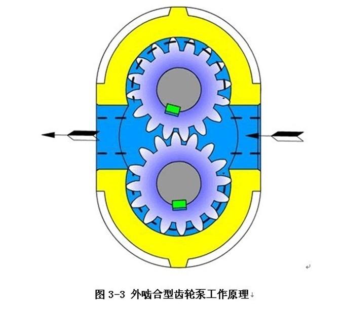 力士乐齿轮泵工作原理及结构