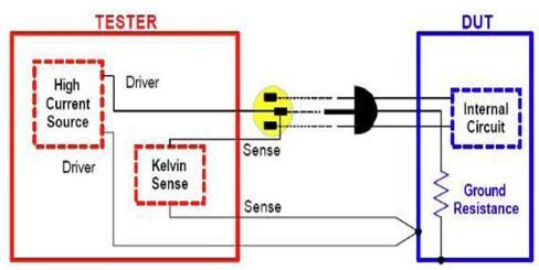 安规测试之接地电阻测试