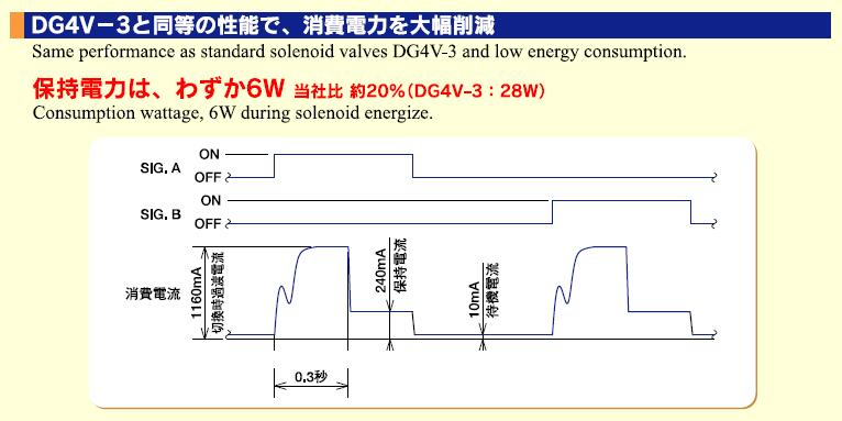 东京计器DG4VL-3-6C-M-PK2-H-7-56 TOKYO KEIKI电磁阀