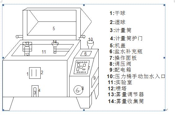 人造气氛腐蚀试验——盐雾试验箱简单结构图