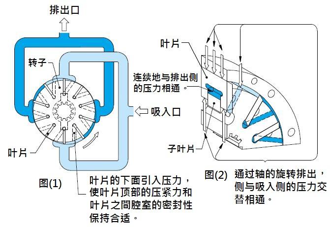 TOKYO-KEIKI东京计器SQP/SQPS油泵工作原理