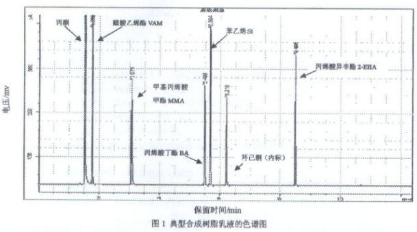 气相色谱仪检测涂料中稀释剂